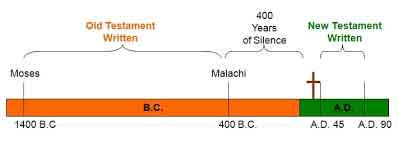 Old Testament and New Testament Timeline